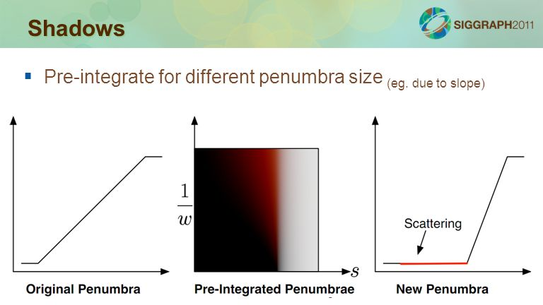 Advances in Real-Time Rendering in Games Shadows   Pre-integrate for different penumbra size (eg. due to slope)