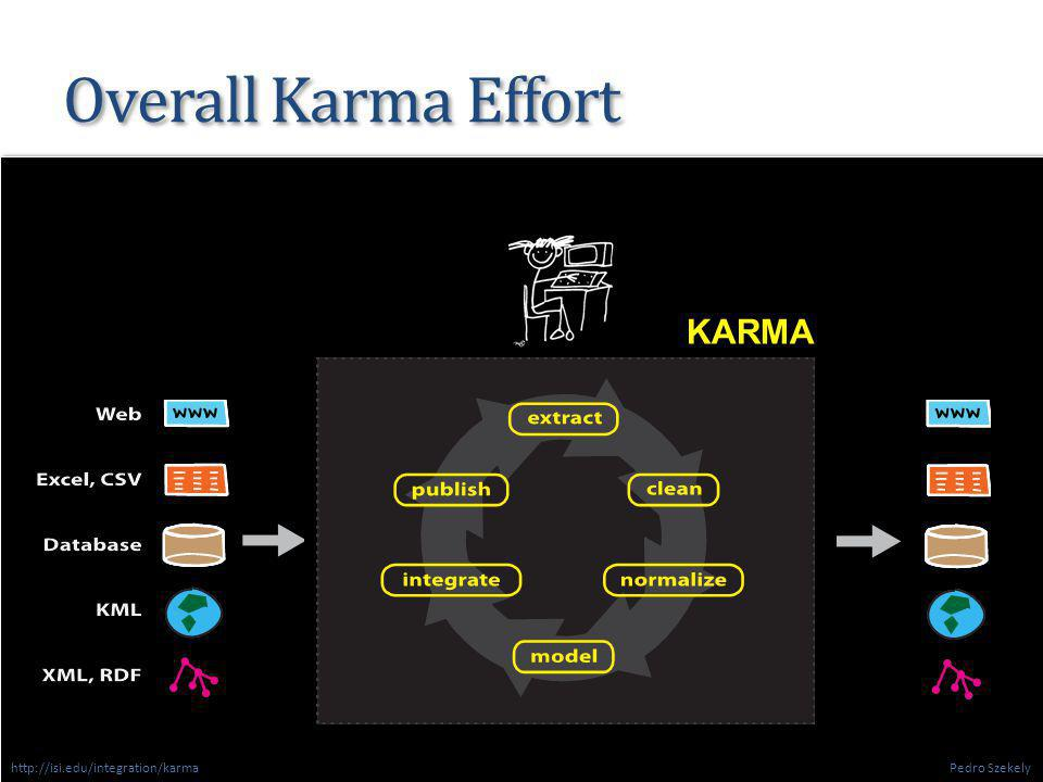 Overall Karma Effort 15 KARMA Pedro Szekely http://isi.edu/integration/karma