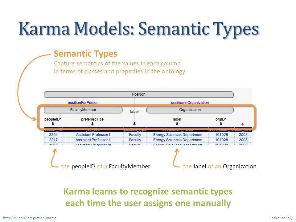 Karma Models: Semantic Types Pedro Szekely Semantic Types Capture semantics of the values in each column in terms of classes and properties in the ontology the peopleID of a FacultyMemberthe label of an Organization Karma learns to recognize semantic types each time the user assigns one manually http://isi.edu/integration/karma
