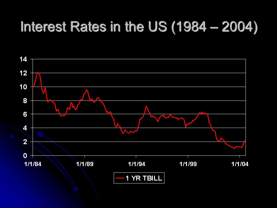 Interest Rates in the US (1984 – 2004)