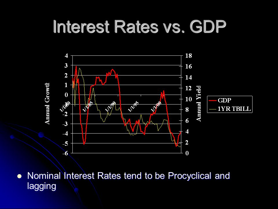 Interest Rates vs.