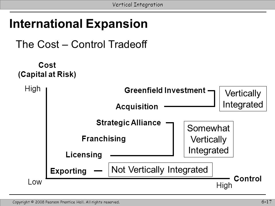 Vertical Integration Strategic Management & Competitive Advantage – Barney & Hesterly 17 Vertical Integration Copyright © 2008 Pearson Prentice Hall.