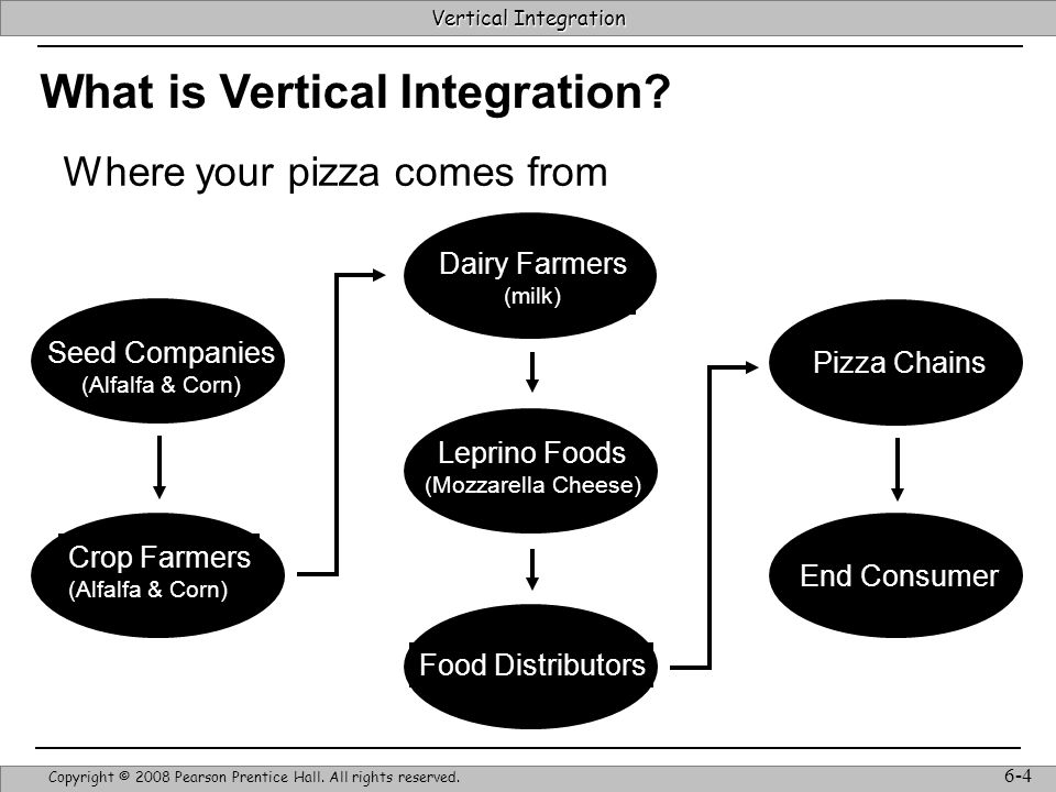 Vertical Integration Strategic Management & Competitive Advantage – Barney & Hesterly 4 Vertical Integration Copyright © 2008 Pearson Prentice Hall.