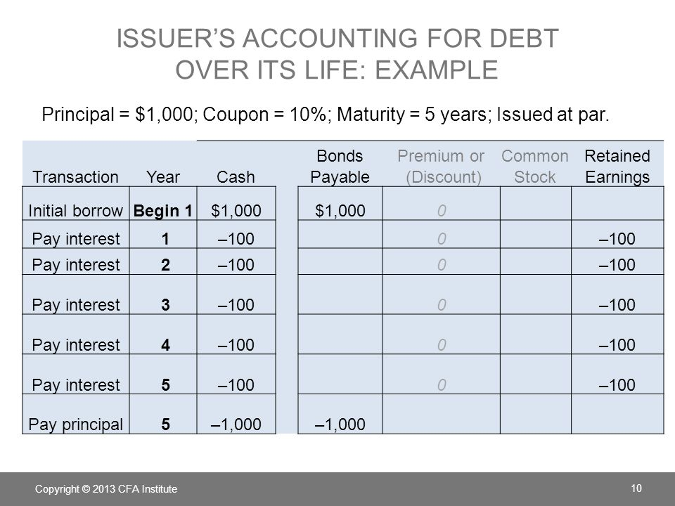 ISSUER'S ACCOUNTING FOR DEBT OVER ITS LIFE: EXAMPLE Principal = $1,000; Coupon = 10%; Maturity = 5 years; Issued at par. BondsPremium orCommonRetained