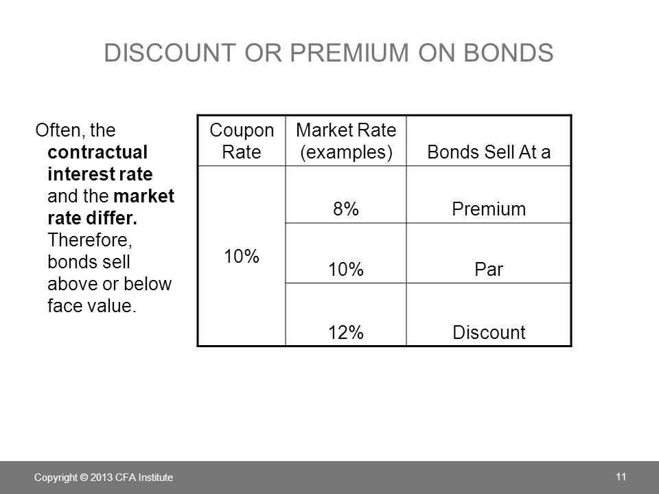 DISCOUNT OR PREMIUM ON BONDS Copyright © 2013 CFA Institute Often, the contractual interest rate and the market rate differ. Therefore, bonds sell abo