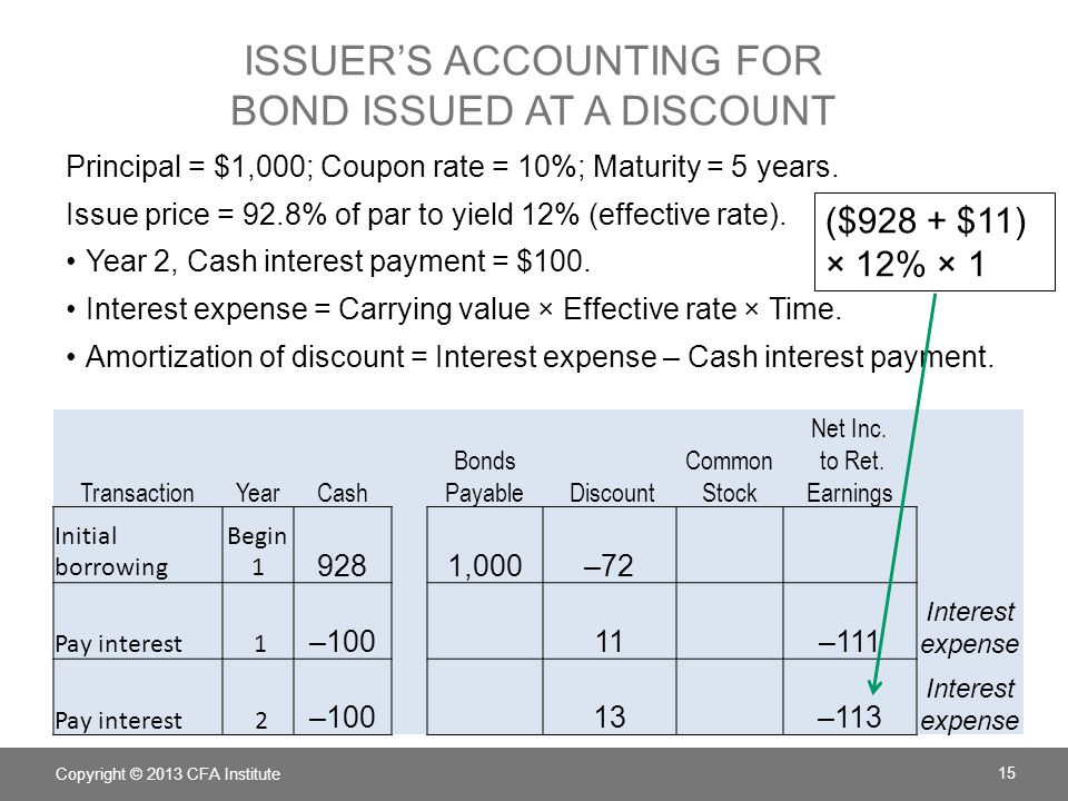 ISSUER'S ACCOUNTING FOR BOND ISSUED AT A DISCOUNT Principal = $1,000; Coupon rate = 10%; Maturity = 5 years. Issue price = 92.8% of par to yield 12% (