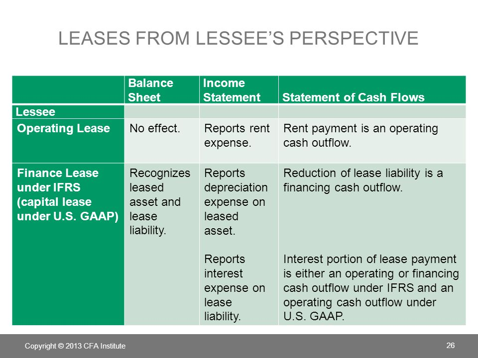 LEASES FROM LESSEE'S PERSPECTIVE Balance Sheet Income StatementStatement of Cash Flows Lessee Operating LeaseNo effect.Reports rent expense. Rent paym