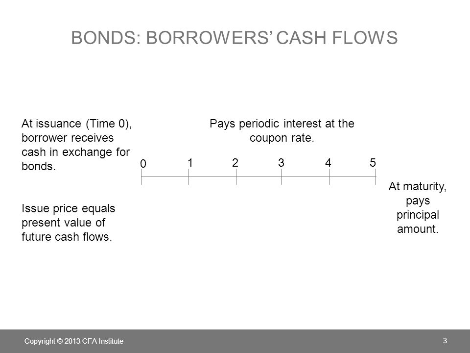 BONDS: BORROWERS' CASH FLOWS Copyright © 2013 CFA Institute 3 At issuance (Time 0), borrower receives cash in exchange for bonds. Issue price equals p