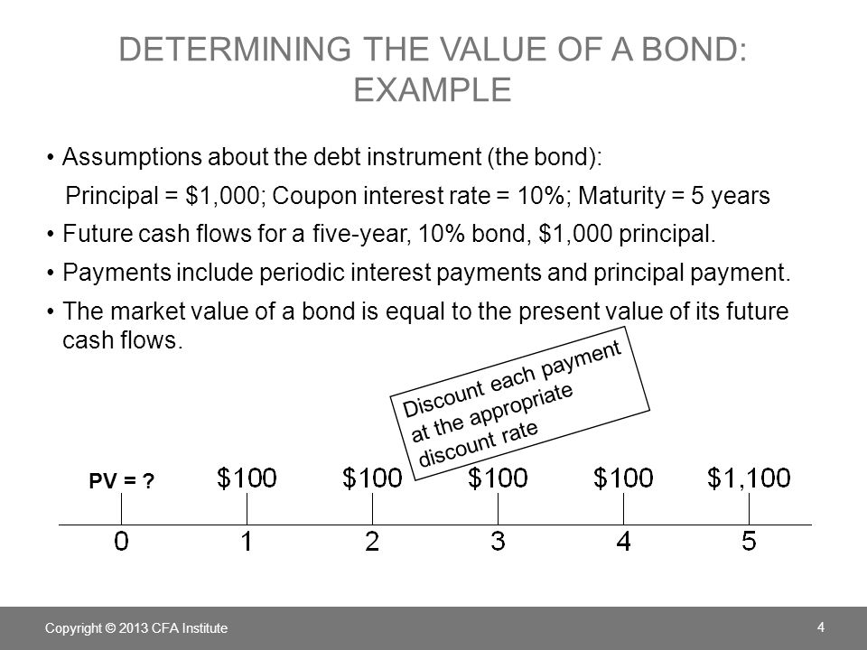 DETERMINING THE VALUE OF A BOND: EXAMPLE Assumptions about the debt instrument (the bond): Principal = $1,000; Coupon interest rate = 10%; Maturity =