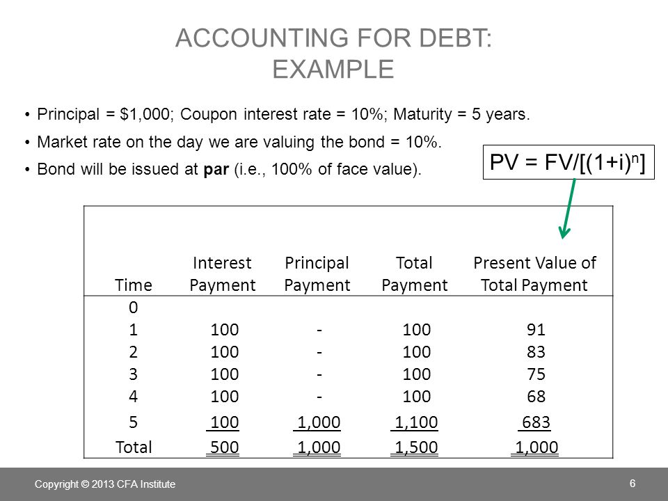 ISSUER'S ACCOUNTING FOR DEBT AT ISSUANCE: EXAMPLE Principal = $1,000; Coupon interest rate = 10%, annual payments; Maturity = 5 years.