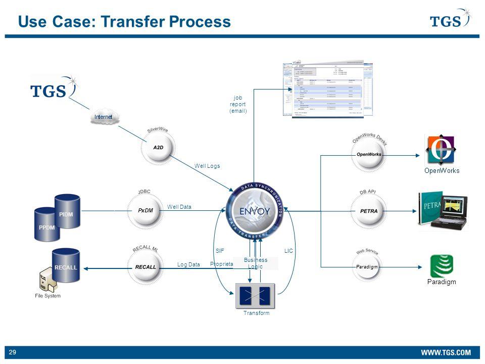29 PPDM Proprietary Logs Well Data Use Case: Transfer Process PIDM Well Logs SIF LIC Business Logic Log Data Transform job report (email) RECALLPxDM P