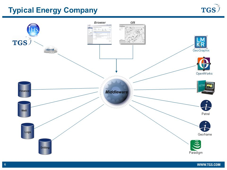 6 Typical Energy Company WellFinance LogsDrilling GIS Browser Geoframe Paradigm Petrel Geographix GeoGraphix