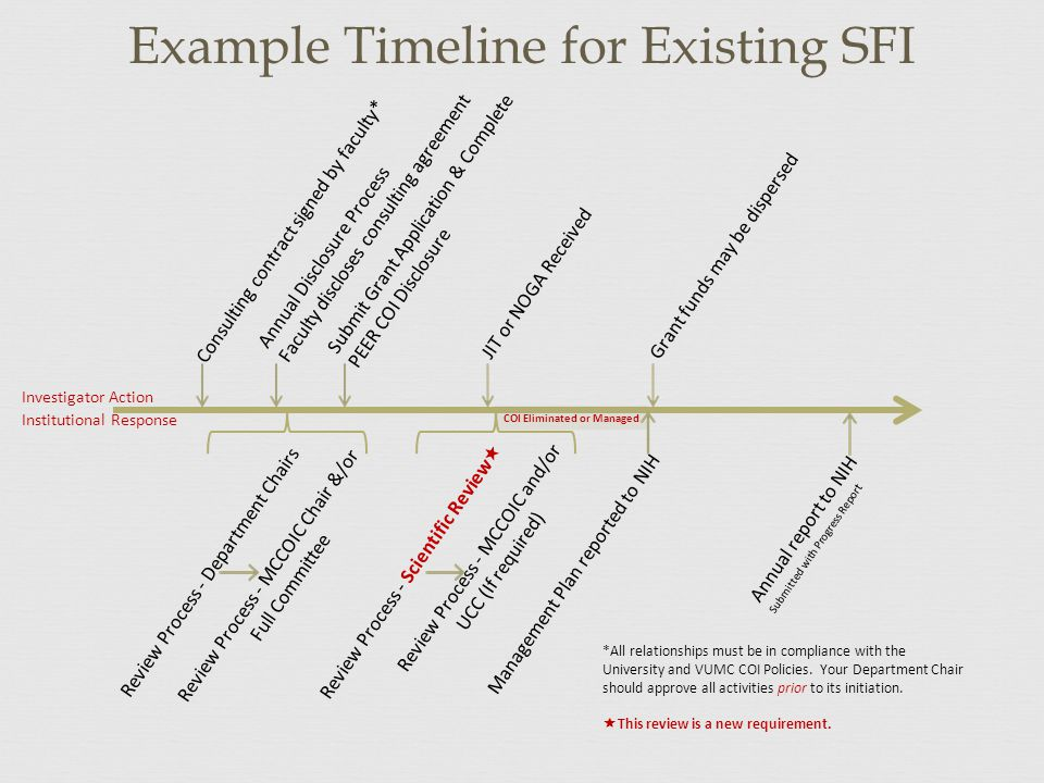 Example Timeline for Existing SFI Consulting contract signed by faculty* Annual Disclosure Process Faculty discloses consulting agreement Review Process - Department Chairs Review Process - Scientific Review  Review Process - MCCOIC Chair &/or Full Committee Review Process - MCCOIC and/or UCC (If required) Submit Grant Application & Complete PEER COI Disclosure JIT or NOGA Received COI Eliminated or Managed Management Plan reported to NIH Grant funds may be dispersed *All relationships must be in compliance with the University and VUMC COI Policies.