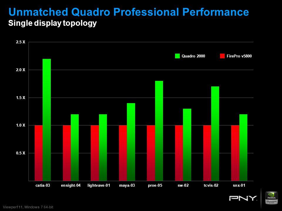 Unmatched Quadro Professional Performance Single display topology 2.5 X 2.0 X 1.5 X 1.0 X 0.5 X Quadro 2000FirePro v5800 Viewperf 11, Windows 7 64-bit
