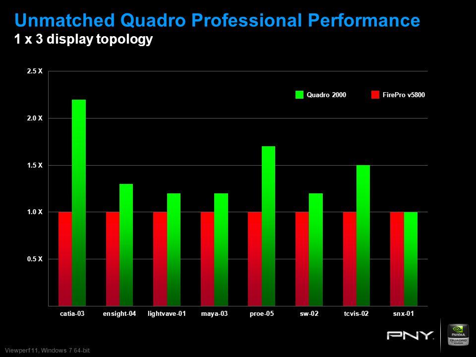 Unmatched Quadro Professional Performance 1 x 3 display topology 2.5 X 2.0 X 1.5 X 1.0 X 0.5 X Quadro 2000FirePro v5800 Viewperf 11, Windows 7 64-bit