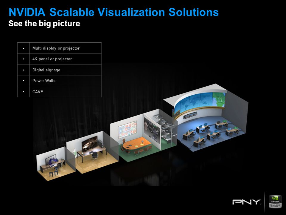 NVIDIA Scalable Visualization Solutions See the big picture ▪Multi-display or projector ▪4K panel or projector ▪Digital signage ▪Power Walls ▪CAVE