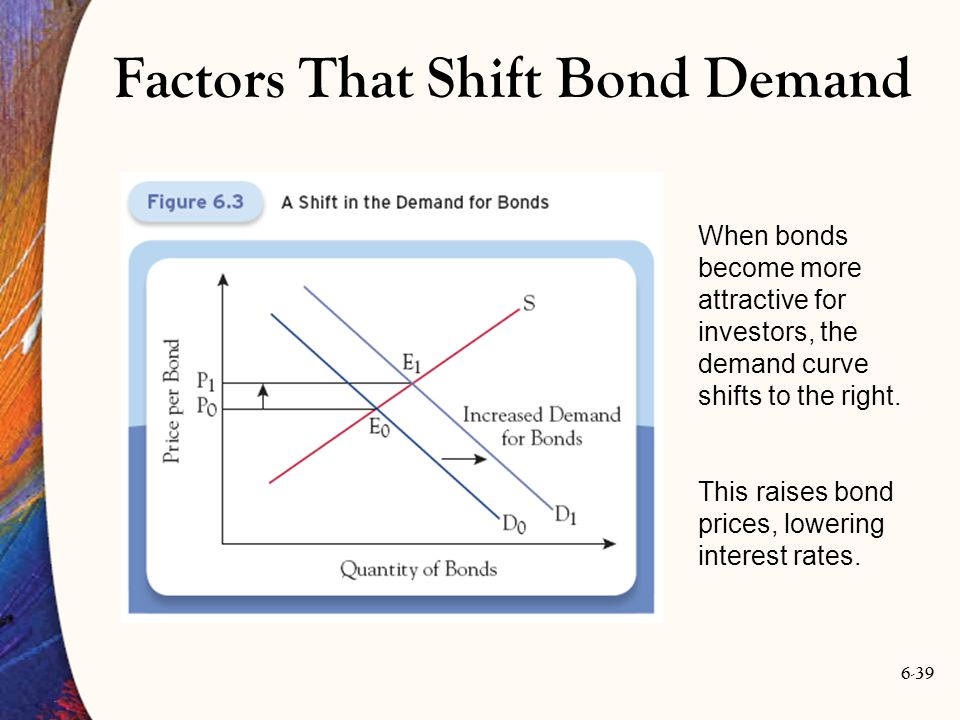 6-39 When bonds become more attractive for investors, the demand curve shifts to the right. This raises bond prices, lowering interest rates. Factors