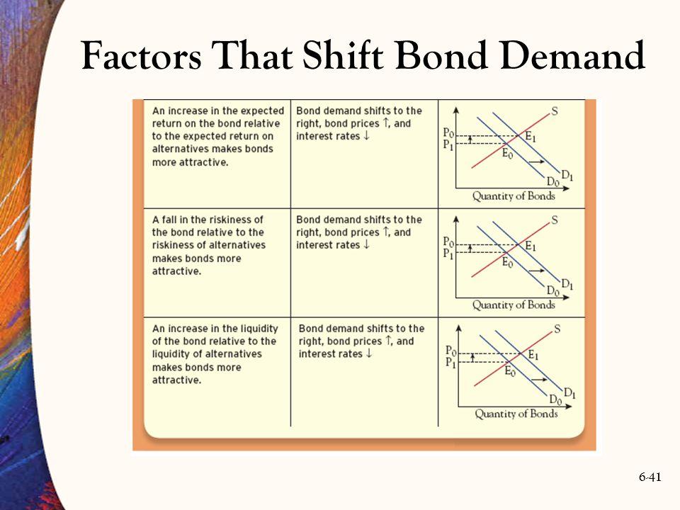 6-41 Factors That Shift Bond Demand