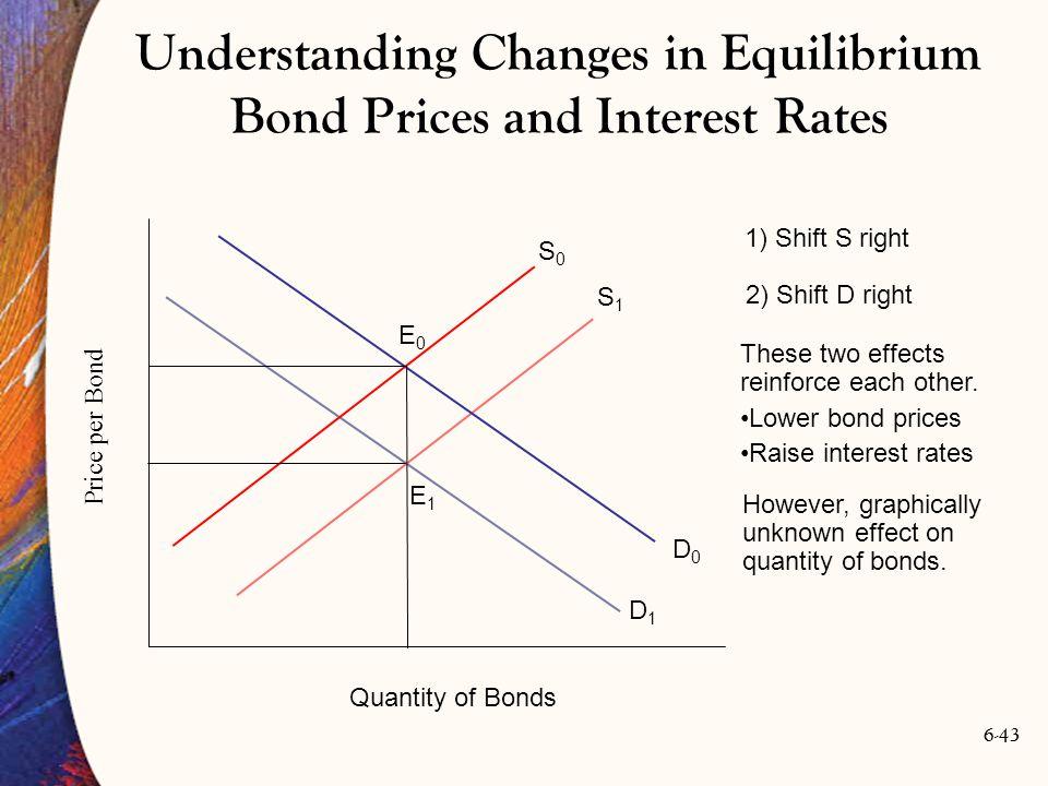 6-43 These two effects reinforce each other. Lower bond prices Raise interest rates D1D1 S1S1 Price per Bond Quantity of Bonds D0D0 S0S0 E0E0 E1E1 1)