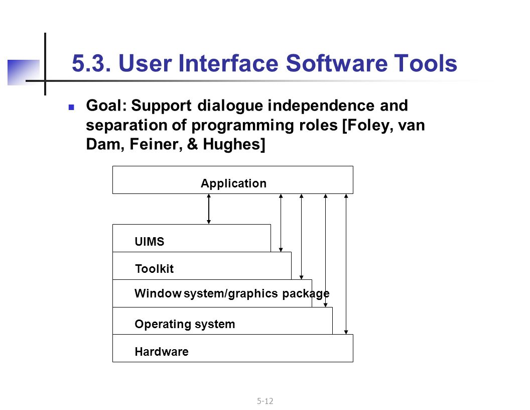 5-12 Goal: Support dialogue independence and separation of programming roles [Foley, van Dam, Feiner, & Hughes] 5.3.