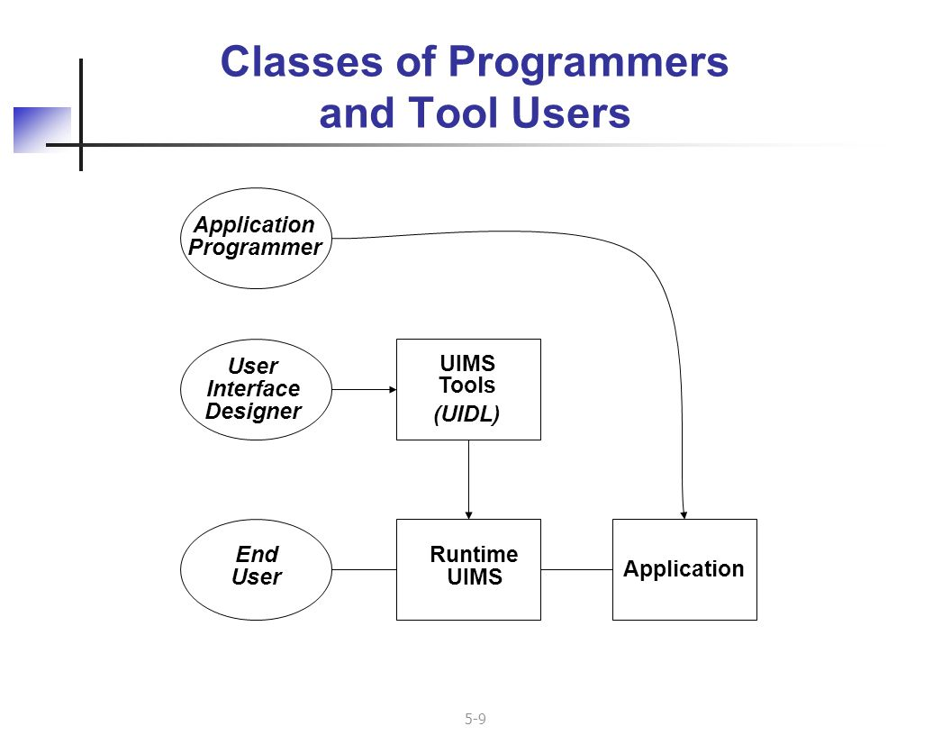 5-10 Same UIMS for many applications Different interfaces to same application Interface to null application (rapid prototyping) Dialogue Independence USER Application 1 Application 2 Application 3 UIMS User Interface 1 User Interface 2 User Interface 3 ApplicationUSER