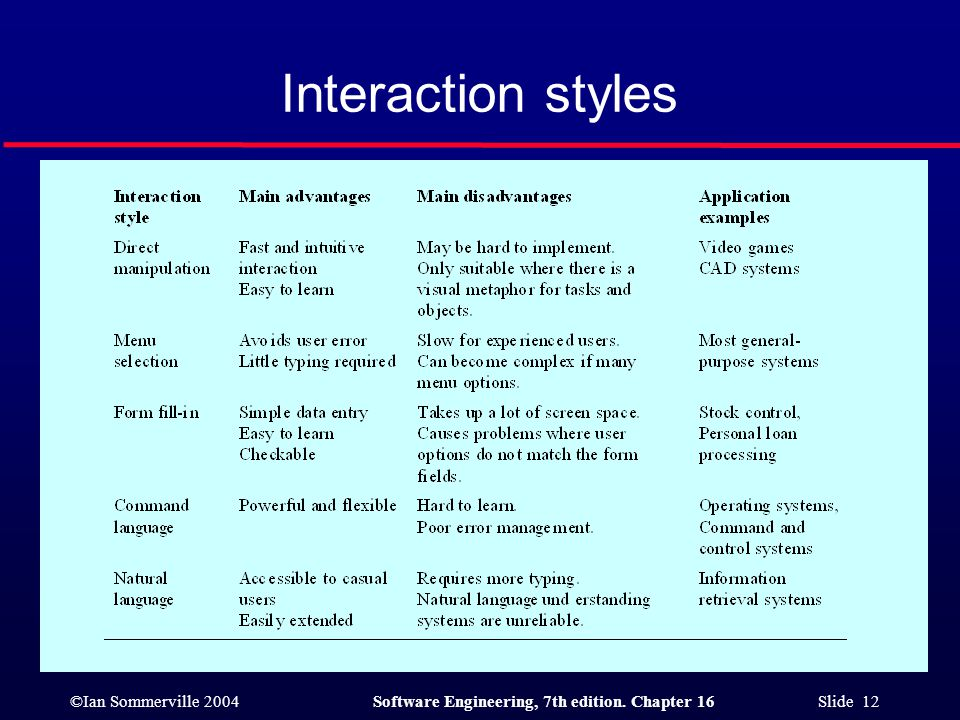 ©Ian Sommerville 2004Software Engineering, 7th edition. Chapter 16 Slide 12 Interaction styles