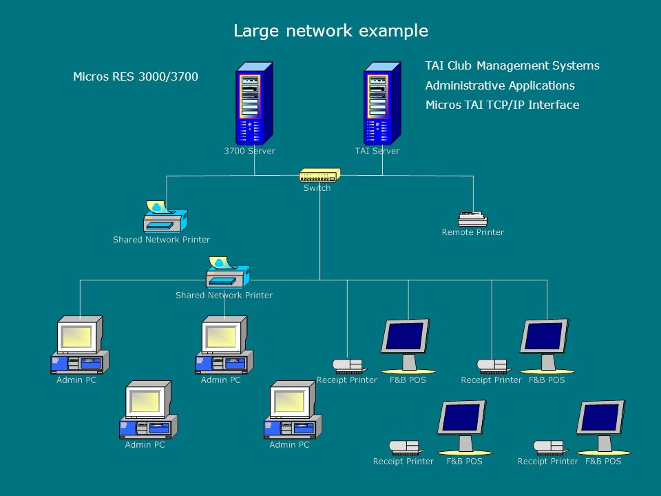 Large network example Micros RES 3000/3700 TAI Club Management Systems Administrative Applications Micros TAI TCP/IP Interface