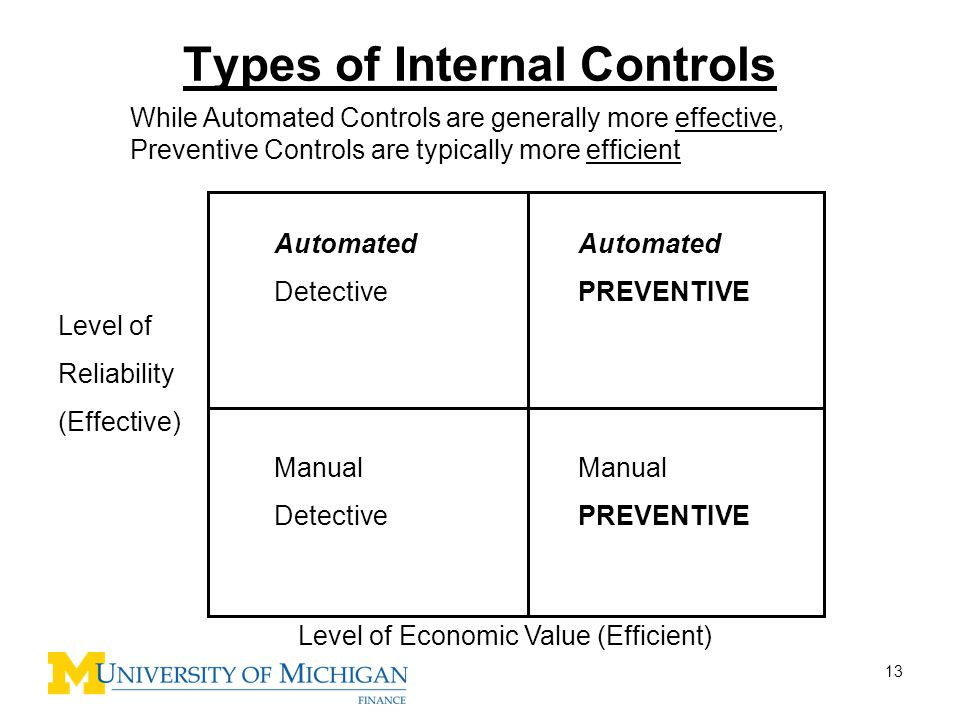 13 Types of Internal Controls Automated Detective Automated PREVENTIVE Manual PREVENTIVE Manual Detective Level of Reliability (Effective) Level of Ec