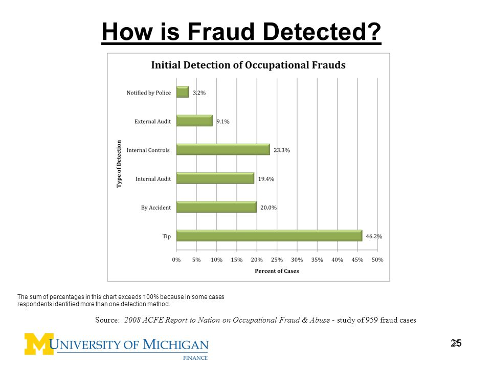 25 How is Fraud Detected? 25 Source: 2008 ACFE Report to Nation on Occupational Fraud & Abuse - study of 959 fraud cases The sum of percentages in thi