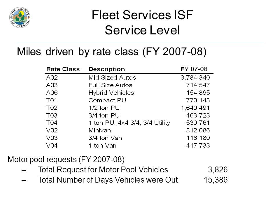Fleet Services ISF Service Level Miles driven by rate class (FY ) Motor pool requests (FY ) –Total Request for Motor Pool Vehicles 3,826 –Total Number of Days Vehicles were Out15,386