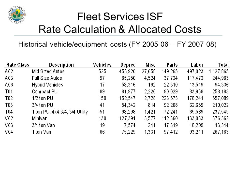 Fleet Services ISF Rate Calculation & Allocated Costs Historical vehicle/equipment costs (FY – FY )