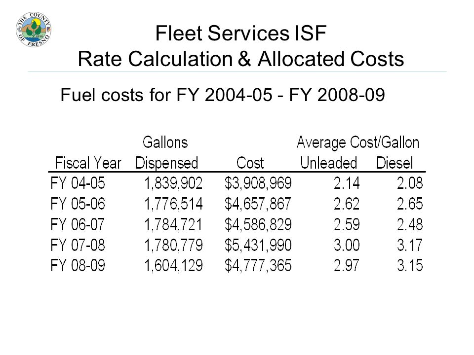 Fuel costs for FY FY Fleet Services ISF Rate Calculation & Allocated Costs