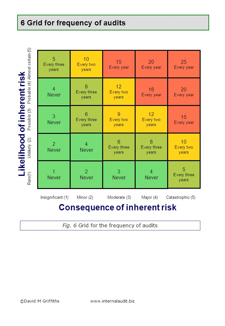 ©David M Griffithswww.internalaudit.biz 7 Factors to reduce inherent risk scores risks 0.7511 0.50.751 0.250.50.75 Green AmberRed 1 year 2 years 3 years Time since last audit Audit result Fig.