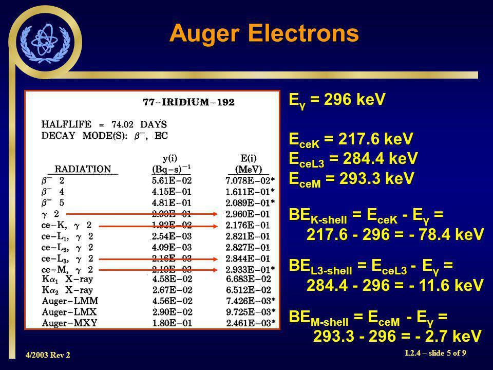 4/2003 Rev 2 I.2.4 – slide 5 of 9 Auger Electrons E γ = 296 keV E ceK = keV E ceK = 217.6 keV E ceL3 = 284.4 keV E ceM = 293.3 keV BE K-shell = E ceK - E γ = 217.6 - 296 = - 78.4 keV 217.6 - 296 = - 78.4 keV BE L3-shell = E ceL3 - E γ = 284.4 - 296 = - 11.6 keV 284.4 - 296 = - 11.6 keV BE M-shell = E ceM - E γ = 293.3 - 296 = - 2.7 keV
