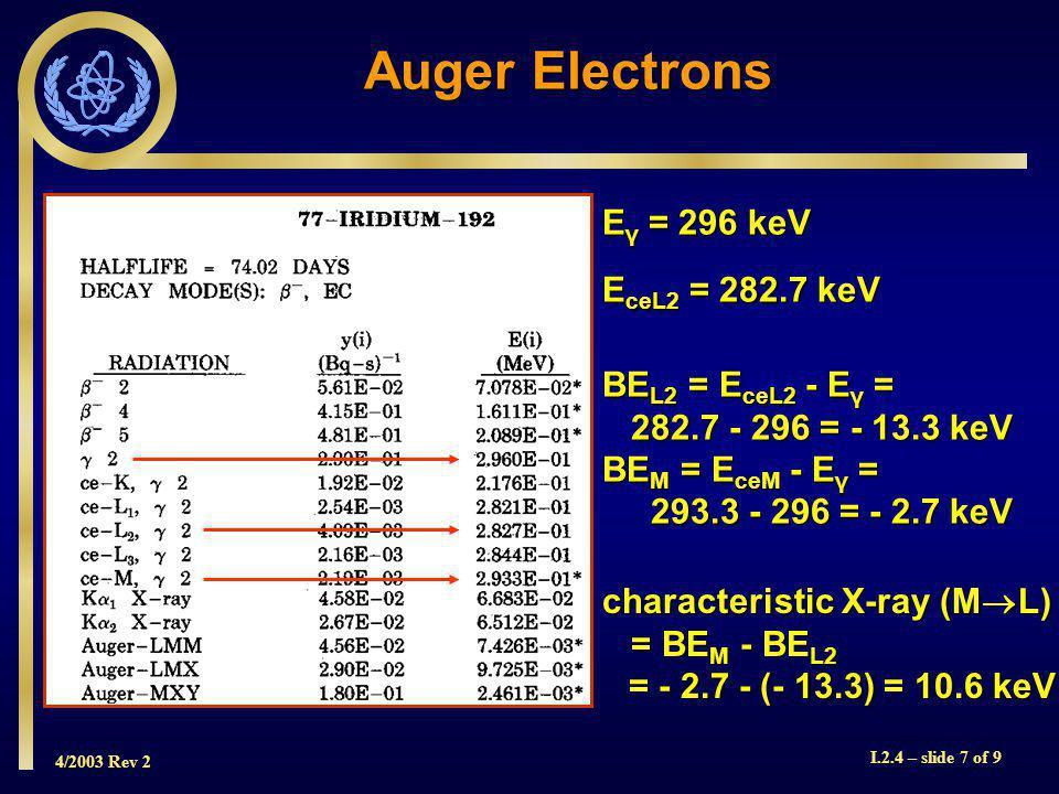4/2003 Rev 2 I.2.4 – slide 7 of 9 Auger Electrons E γ = 296 keV E ceL2 = 282.7 keV BE L2 = E ceL2 - E γ = 282.7 - 296 = - 13.3 keV 282.7 - 296 = - 13.3 keV BE M = E ceM - E γ = 293.3 - 296 = - 2.7 keV 293.3 - 296 = - 2.7 keV characteristic X-ray (M  L) = BE M - BE L2 = BE M - BE L2 = - 2.7 - (- 13.3) = 10.6 keV = - 2.7 - (- 13.3) = 10.6 keV