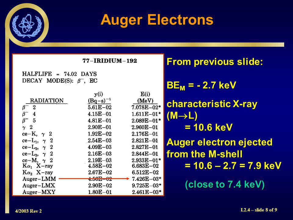 4/2003 Rev 2 I.2.4 – slide 8 of 9 Auger Electrons From previous slide: BE M = keV characteristic X-ray (M  L) = 10.6 keV Auger electron ejected from the M-shell = 10.6 – 2.7 = 7.9 keV (close to 7.4 keV) (close to 7.4 keV)