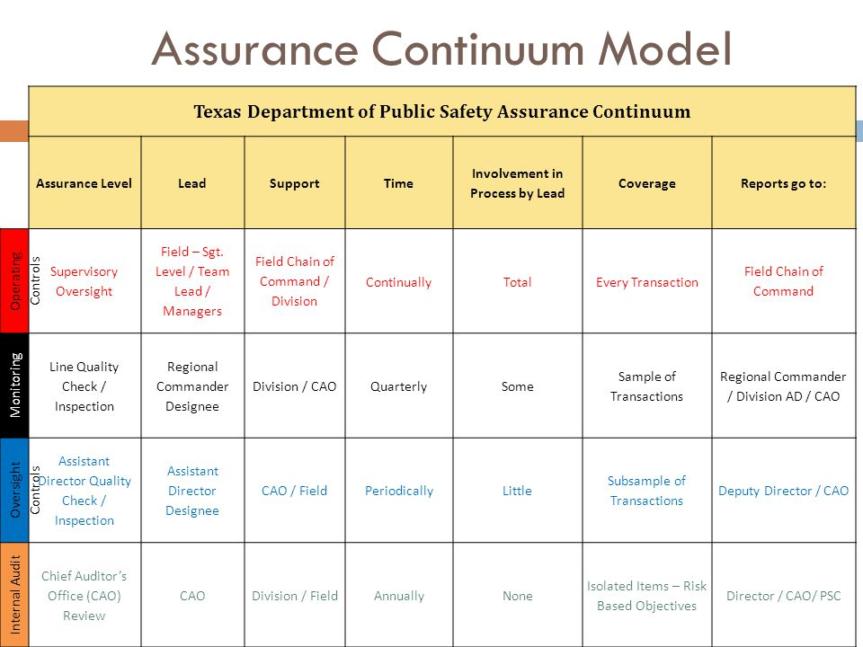 Assurance Continuum Model Texas Department of Public Safety Assurance Continuum Assurance LevelLeadSupportTime Involvement in Process by Lead CoverageReports go to: Operating Controls Supervisory Oversight Field – Sgt.
