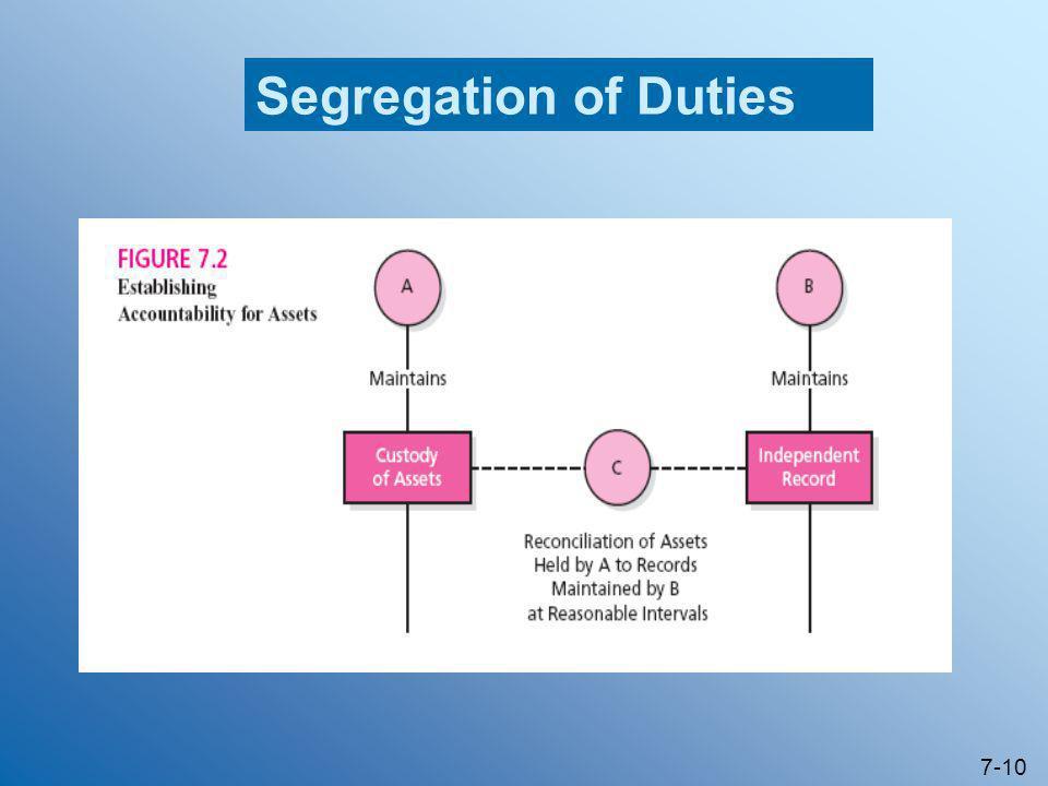 7-10 Segregation of Duties