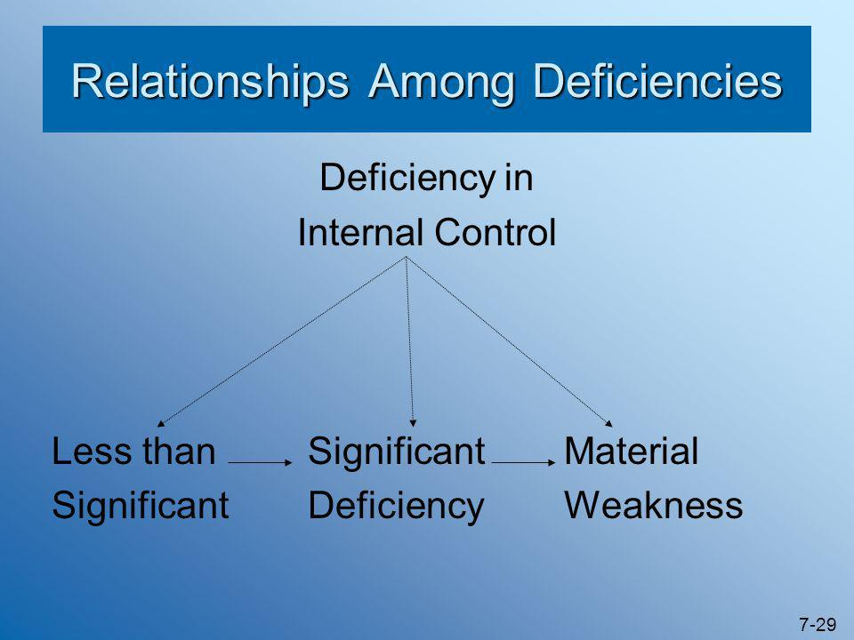 7-29 Relationships Among Deficiencies Deficiency in Internal Control Less thanSignificantMaterial SignificantDeficiencyWeakness