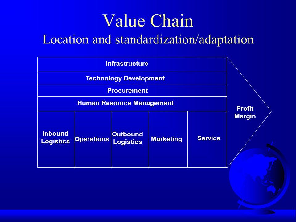 Value Chain Location and standardization/adaptation Infrastructure Technology Development Procurement Human Resource Management Inbound Logistics Oper