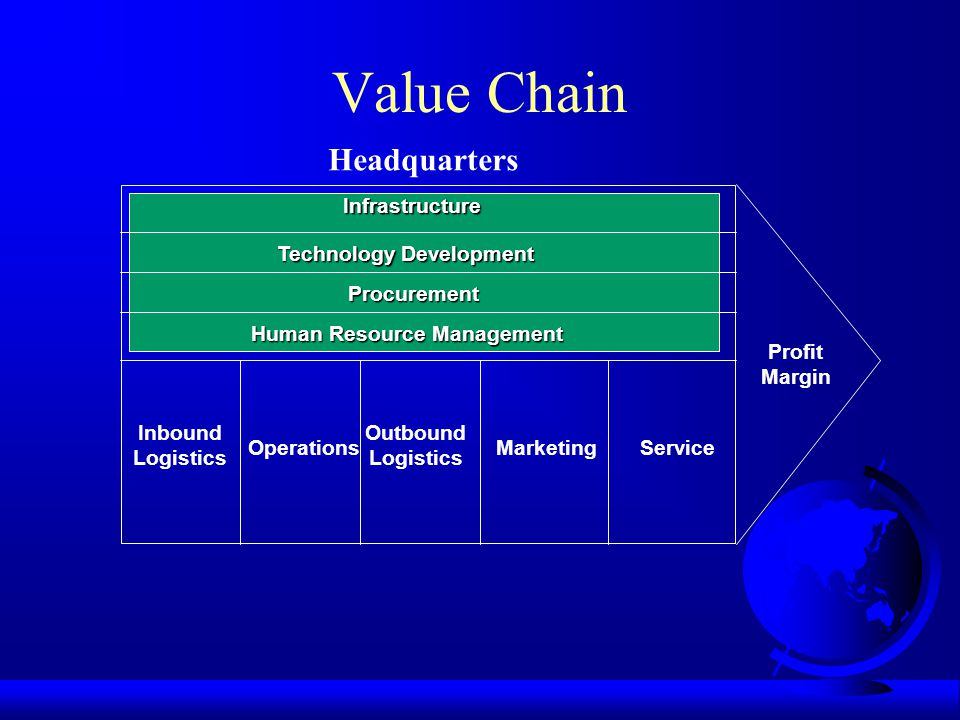 Value Chain Infrastructure Technology Development Procurement Human Resource Management Inbound Logistics Operations Outbound Logistics MarketingServi