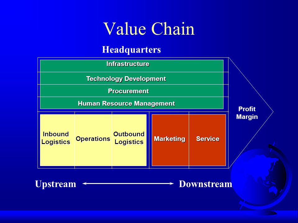 Value Chain Infrastructure Technology Development Procurement Human Resource Management InboundLogistics Operations OutboundLogistics MarketingService