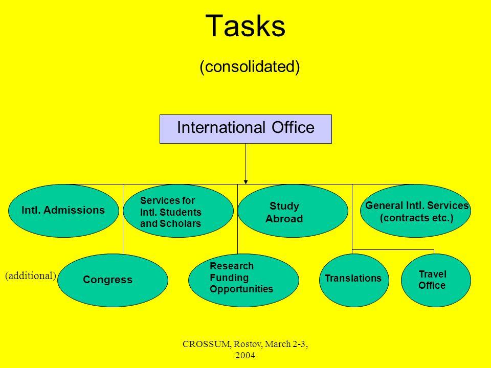 CROSSUM, Rostov, March 2-3, 2004 Tasks (consolidated) Intl.