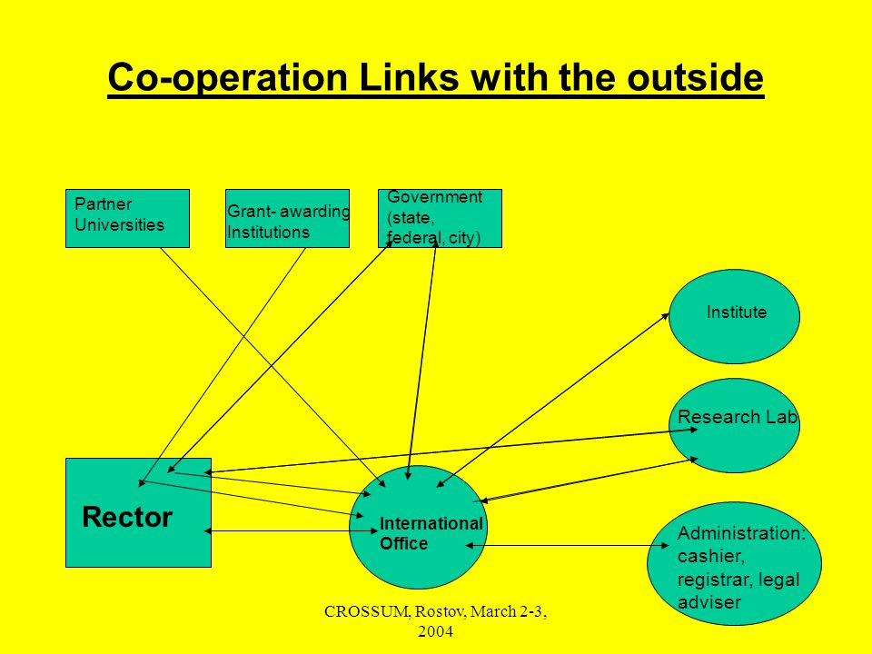 CROSSUM, Rostov, March 2-3, 2004 Co-operation Links with the outside Institute Partner Universities Grant- awarding Institutions Government (state, federal, city) Research Lab Administration: cashier, registrar, legal adviser Rector International Office