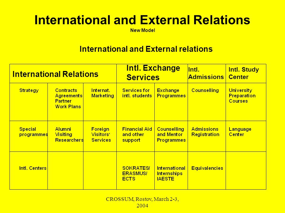 CROSSUM, Rostov, March 2-3, 2004 International and External Relations New Model International and External relations International Relations Intl.