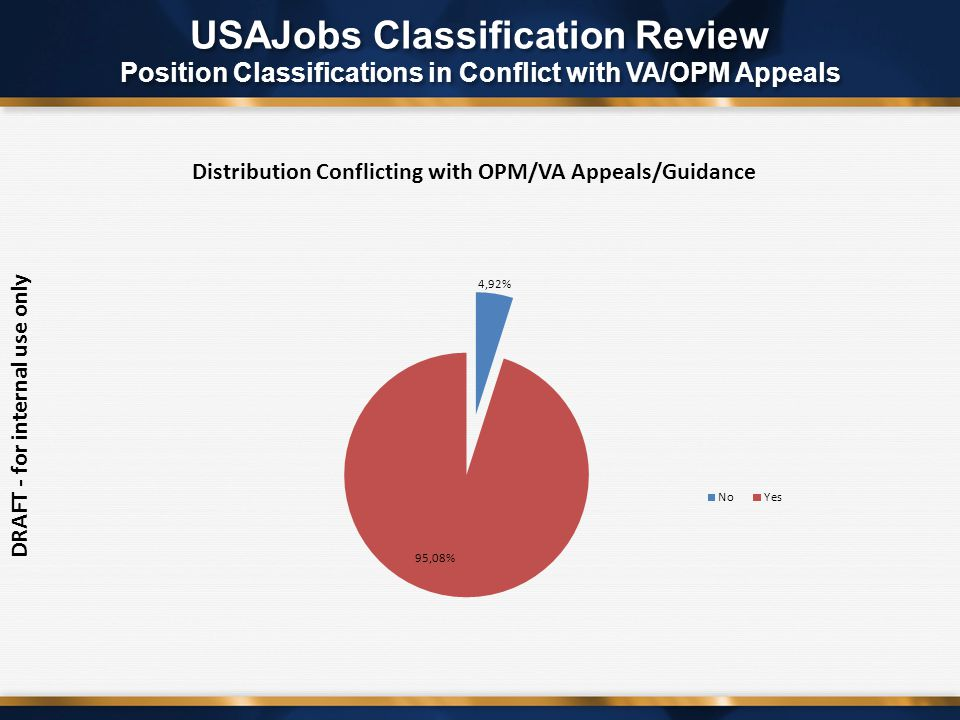 DRAFT - for internal use only USAJobs Classification Review Position Classifications in Conflict with VA/OPM Appeals