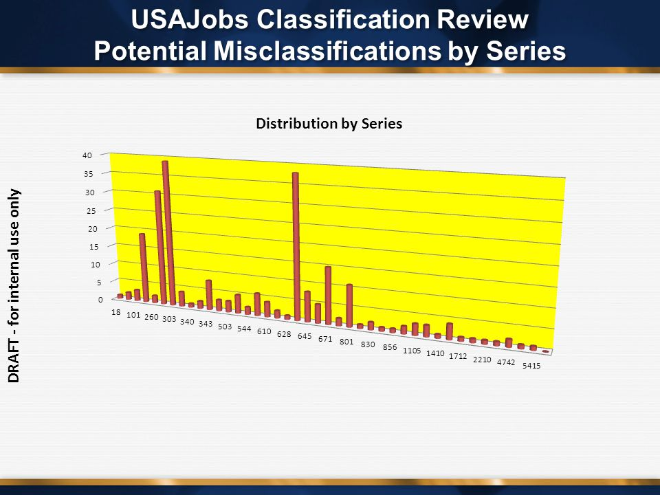 DRAFT - for internal use only USAJobs Classification Review Potential Misclassifications by Series
