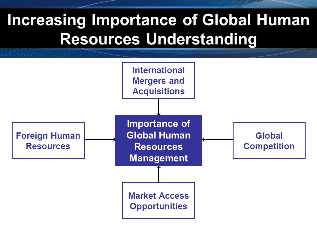 International Mergers and Acquisitions Global Competition Importance of Global Human Resources Management Foreign Human Resources Market Access Opport
