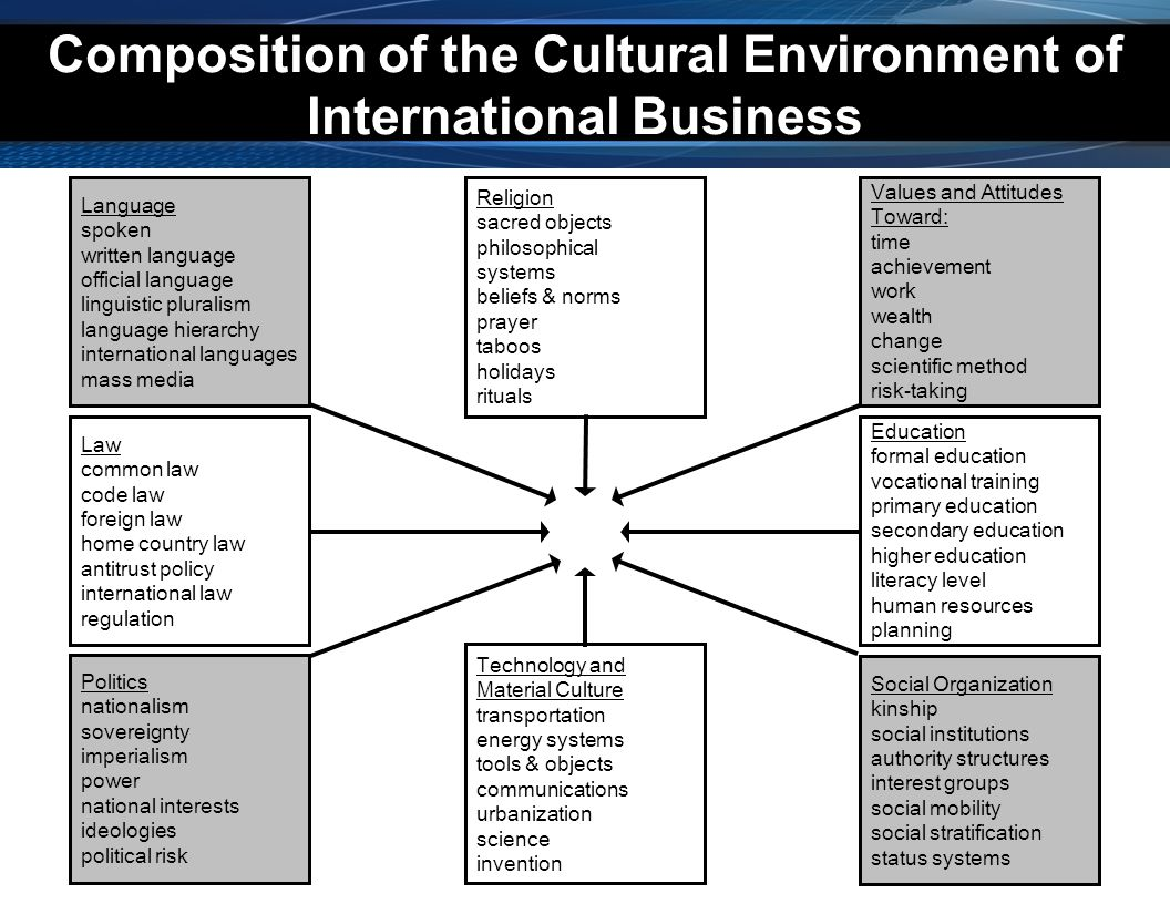 Cultural Shock A Disorientation that Causes Perpetual Stress –Disorienting Incidents –Impossible Communication –Telephone Difficulties –Family Frustrations