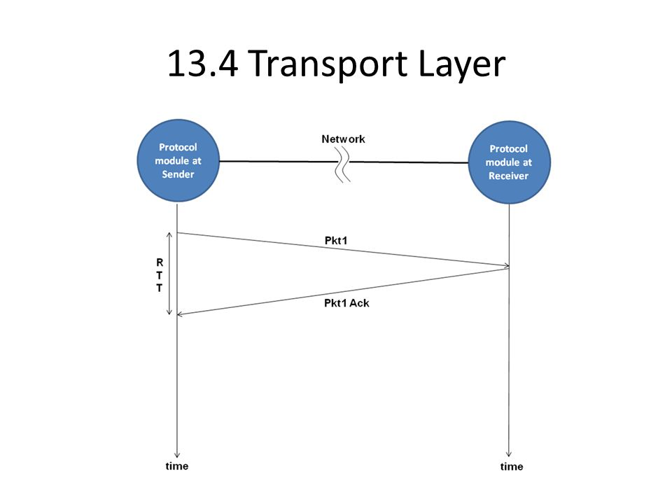 13.4 Transport Layer